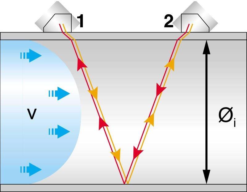 Messprinzip Clamp-on-Sensoren bei Durchflussmessung
