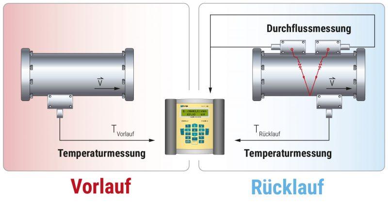 Wärmezähler mit Clamp-on Sensoren